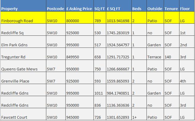 Finborough Gardens spreadsheet